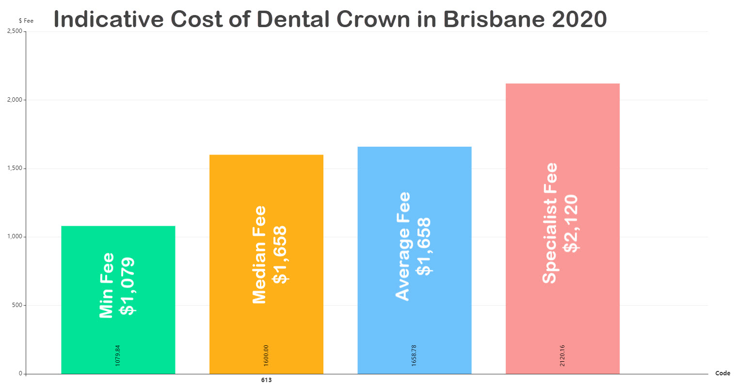 how much dental crown cost