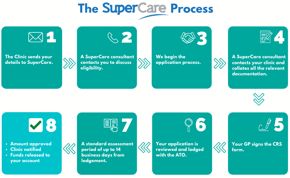 access super for dental care